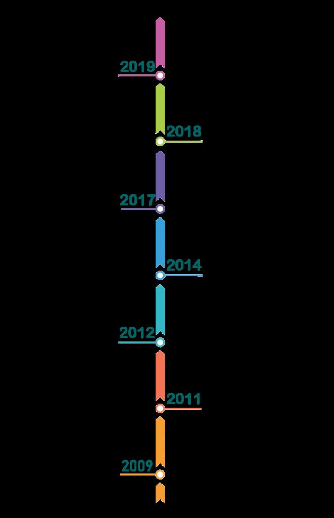 par3software timeline