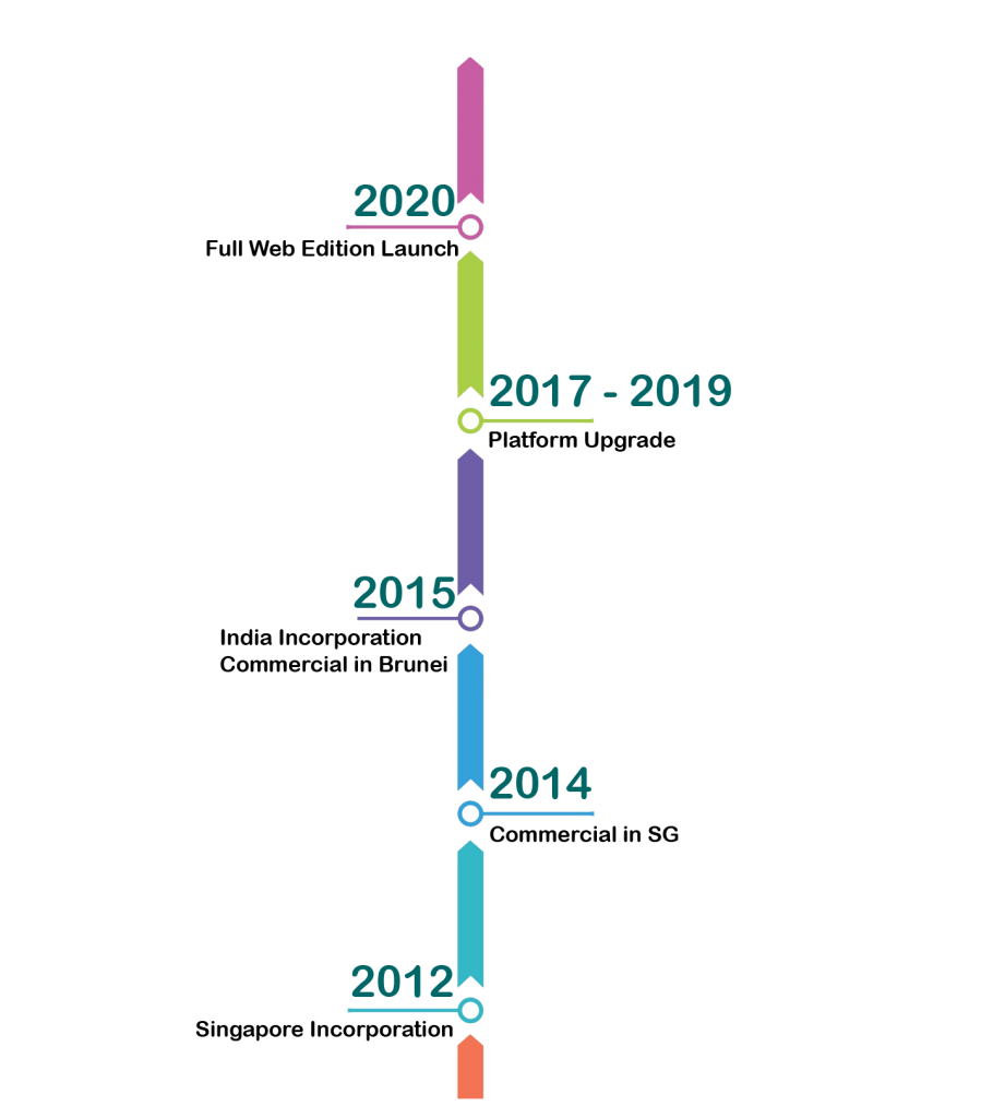 Timeline-Par3software